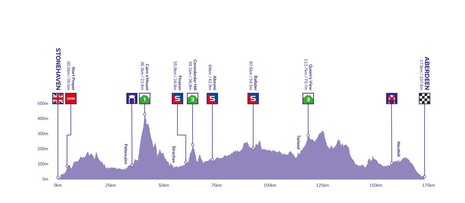 Tour of Britain stage eight